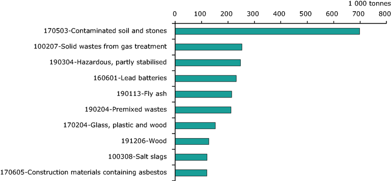 http://www.eea.europa.eu/data-and-maps/figures/top-10-hazardous-waste-types-1/top-10-hazardous-waste-types/image_large