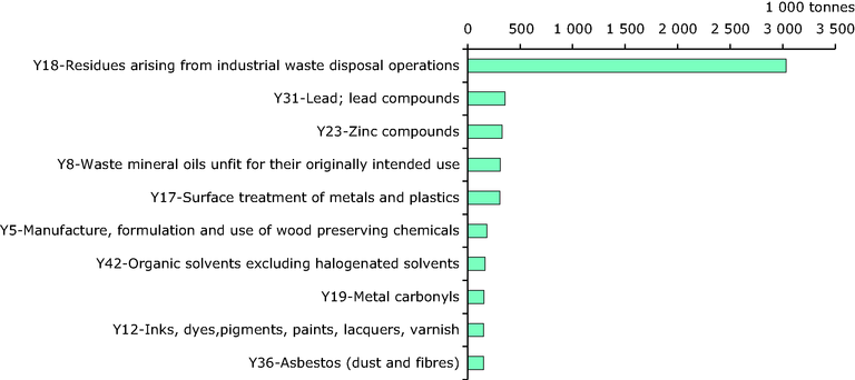 http://www.eea.europa.eu/data-and-maps/figures/top-10-hazardous-waste-types/top-10-hazardous-waste-types/image_large