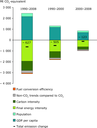 Top-down decomposition analysis of total GHG emission trends in the EU, 1990–2008