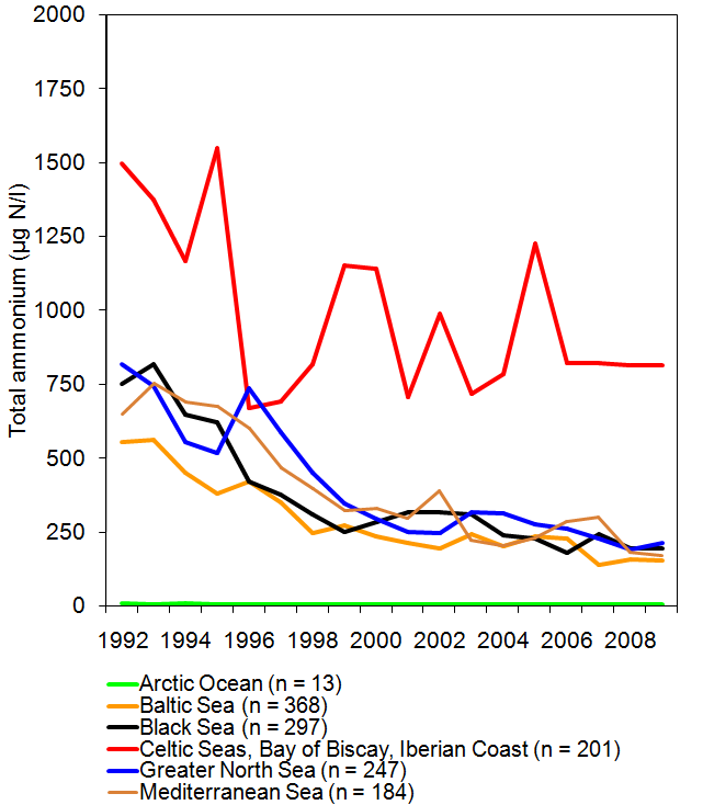 Total ammonium concentrations in rivers between 1992 and 2009 draining to different sea regions of Europe