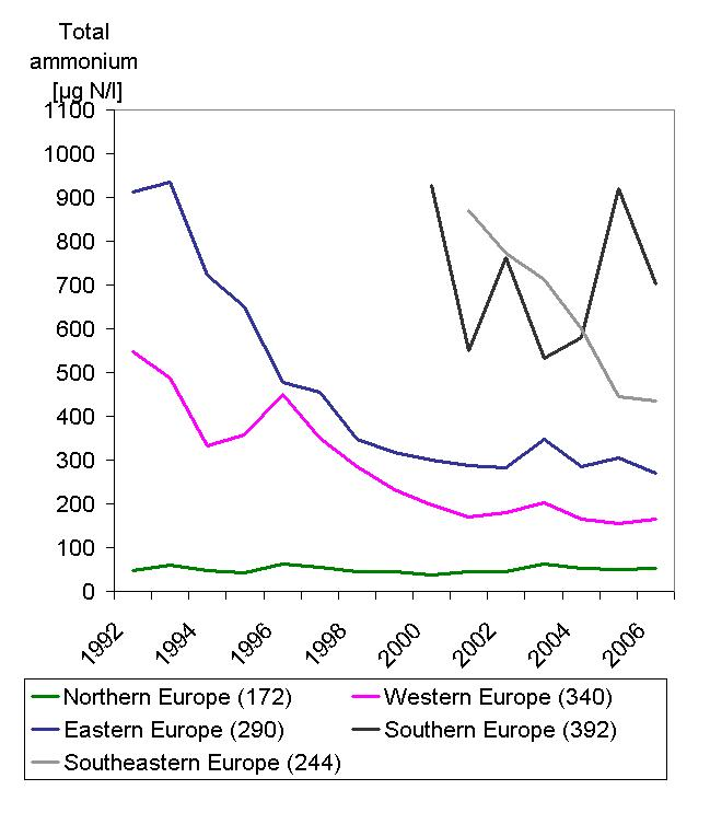 http://www.eea.europa.eu/data-and-maps/figures/total-ammonium-concentrations-in-rivers-between-1992-and-2006-in-different-regions-of-europe/csi-19-fig-03_28may08_ver1.jpg/image_large
