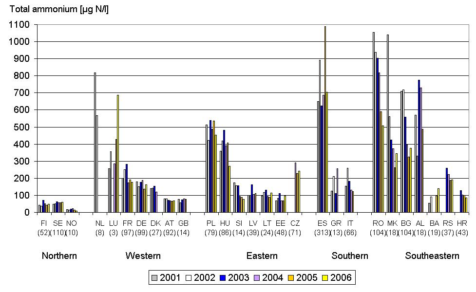 Total ammonium concentrations in rivers between 2001 and 2006 in European countries