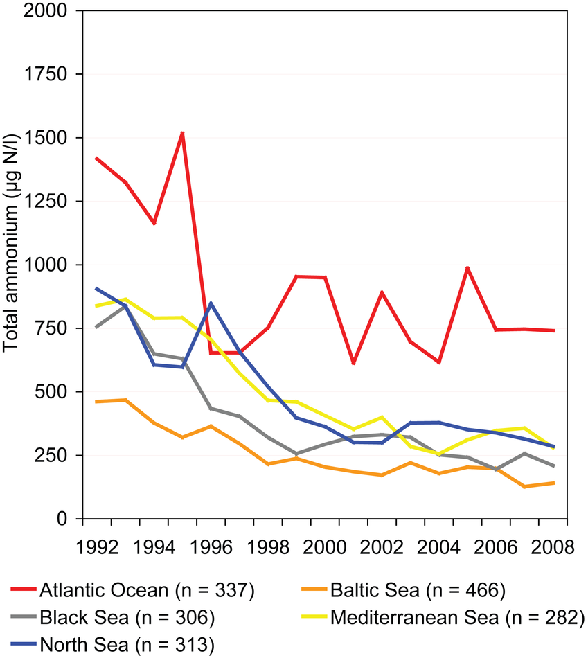 Total ammonium concentrations in rivers between 1992 and 2008 in different sea regions of Europe
