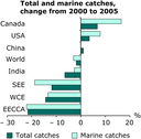 Total and marine catches, change from 2000 to 2005