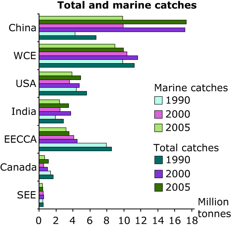 http://www.eea.europa.eu/data-and-maps/figures/total-and-marine-catches/annex-3-fish-total-marine-catches.eps/image_large