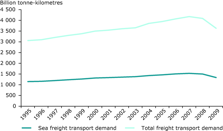 http://www.eea.europa.eu/data-and-maps/figures/total-and-sea-freight-transport/total-and-sea-freight-transport/image_large