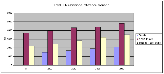 http://www.eea.europa.eu/data-and-maps/figures/total-co2-emissions-references-scenario/fig12-1.jpg/image_large