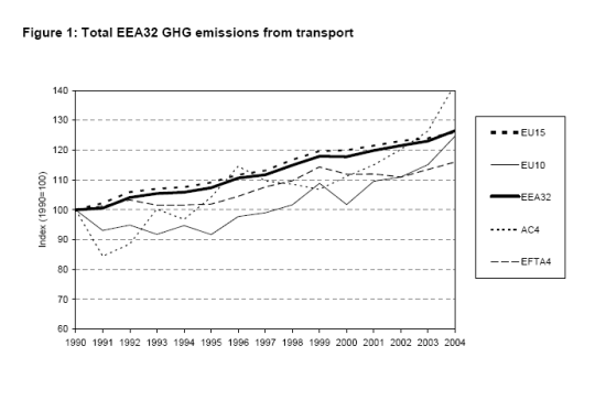 http://www.eea.europa.eu/data-and-maps/figures/total-eea32-ghg-emissions-from-transport/Figure1/image_large