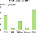 Total emissions, 2004