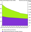 Total emissions of acidifying substances (sulphur, nitrogen) and of eutrophying nitrogen in the EEA-32 for 1990 to 2004