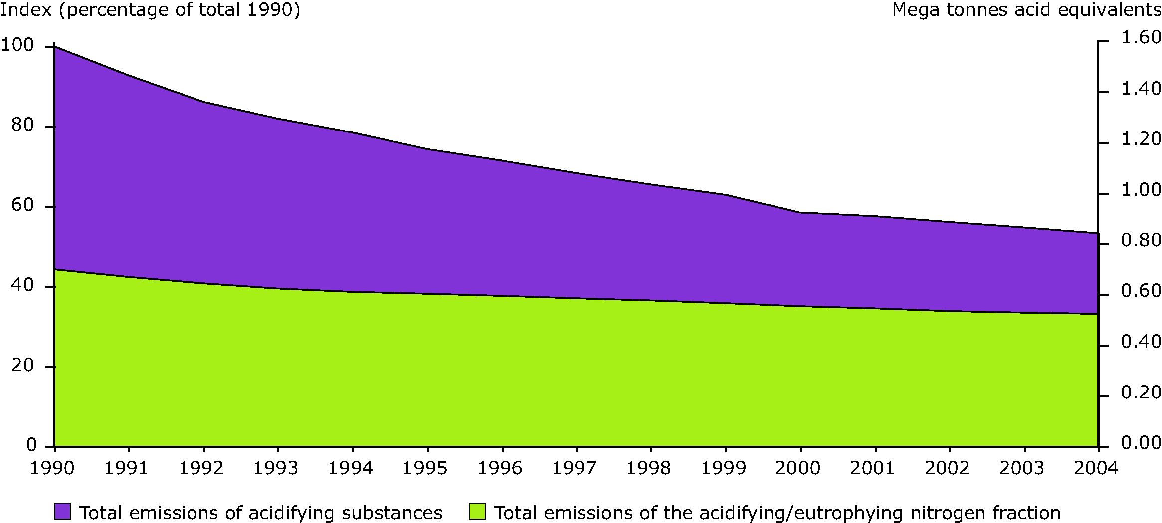 Total emissions of acidifying substances (sulphur, nitrogen) and of nitrogen in the EEA-32 from 1990 to 2006