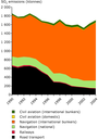 Total emissions of SOx by different transport modes in EEA member countries plus Croatia (1990-2004)