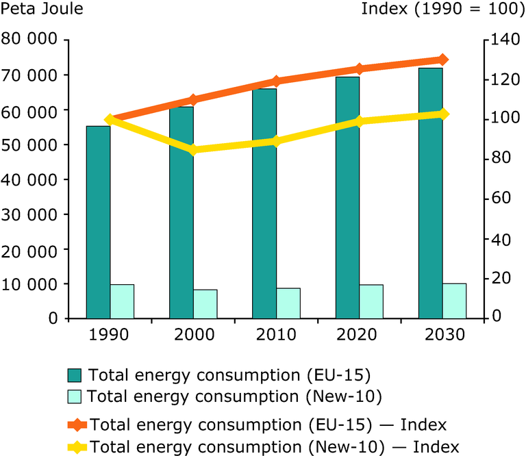 http://www.eea.europa.eu/data-and-maps/figures/total-energy-consumption-1990-2030/figure-03-6.eps/image_large