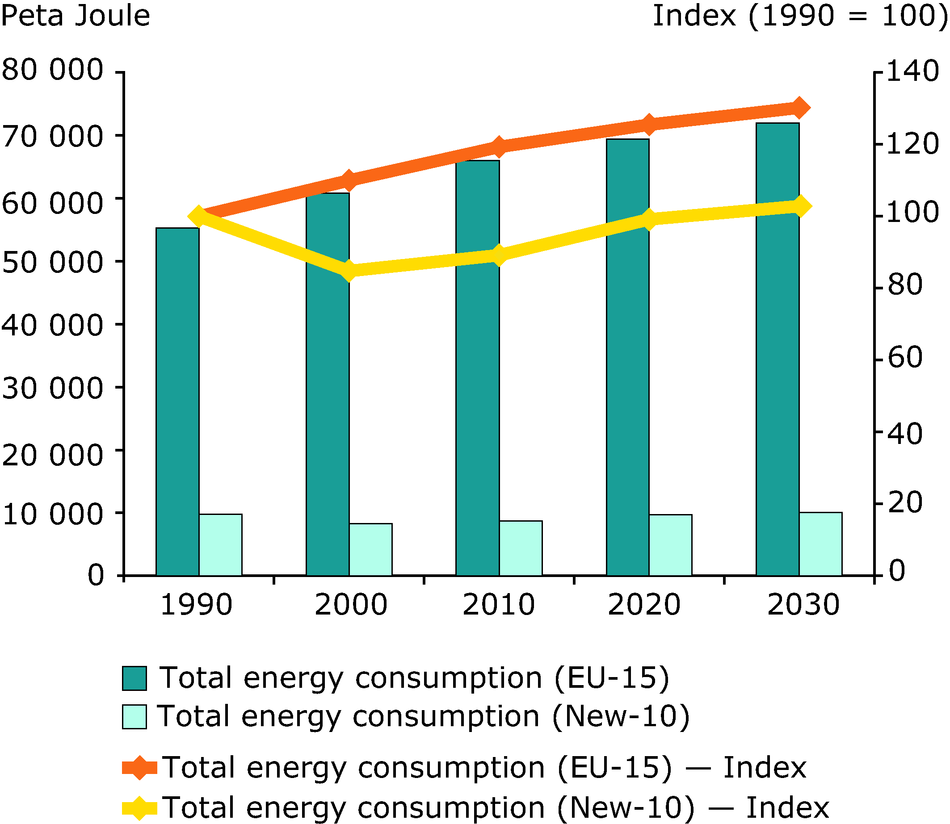 Total energy consumption 1990-2030