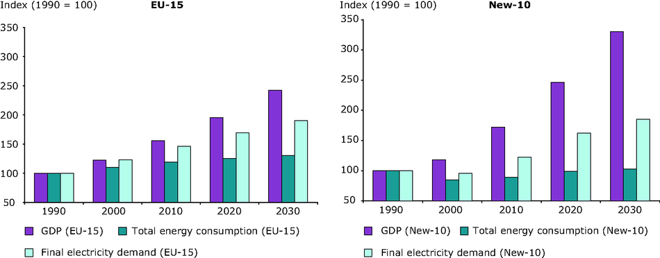 Total energy consumption and final electricity demand vs. GDP growth 1990-2030
