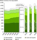 Total energy consumption by fuel, EU-25