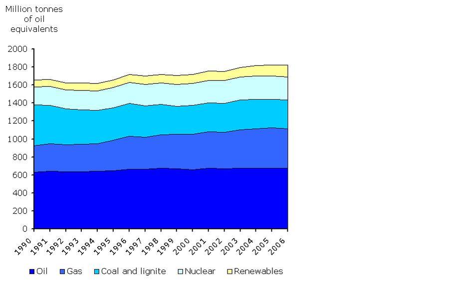 Total energy consumption by fuel, EU-27, 1990-2006