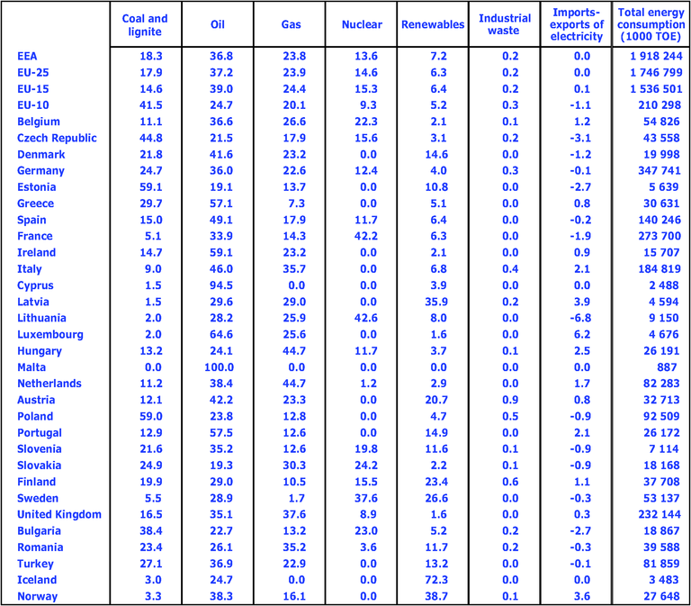 http://www.eea.europa.eu/data-and-maps/figures/total-energy-consumption-by-fuel-in-2004/csi029table250407.eps/image_large