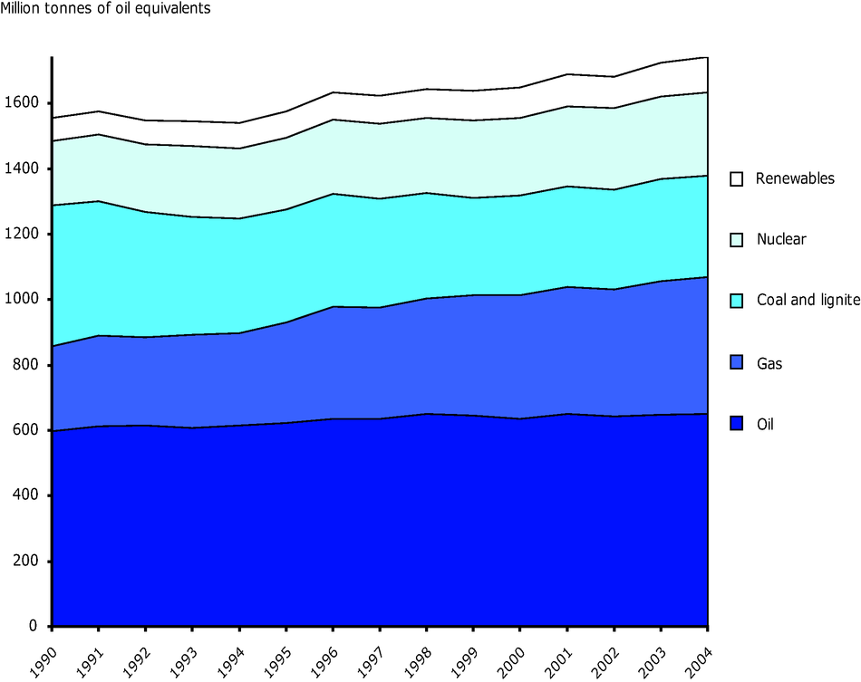 Total energy consumption by fuel in the EU-25, 1990-2004