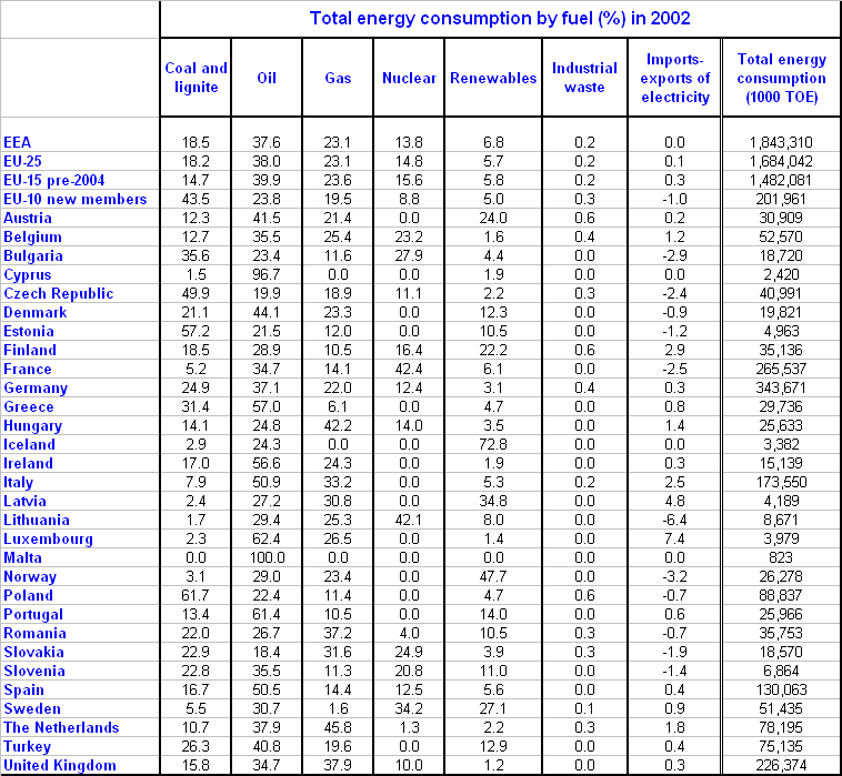 Total energy consumption by fuel (%)