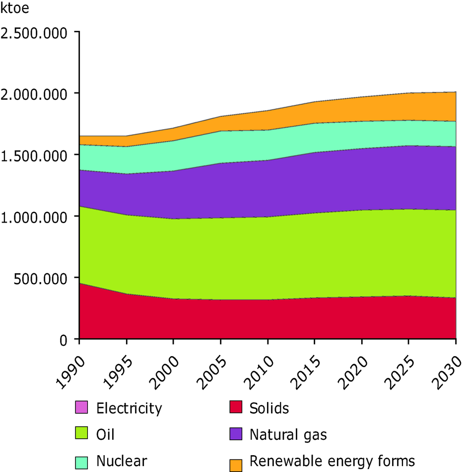 Total Energy Consumption in EU 27 from 1990 to 2005 and projected Total Energy Consumption to 2030