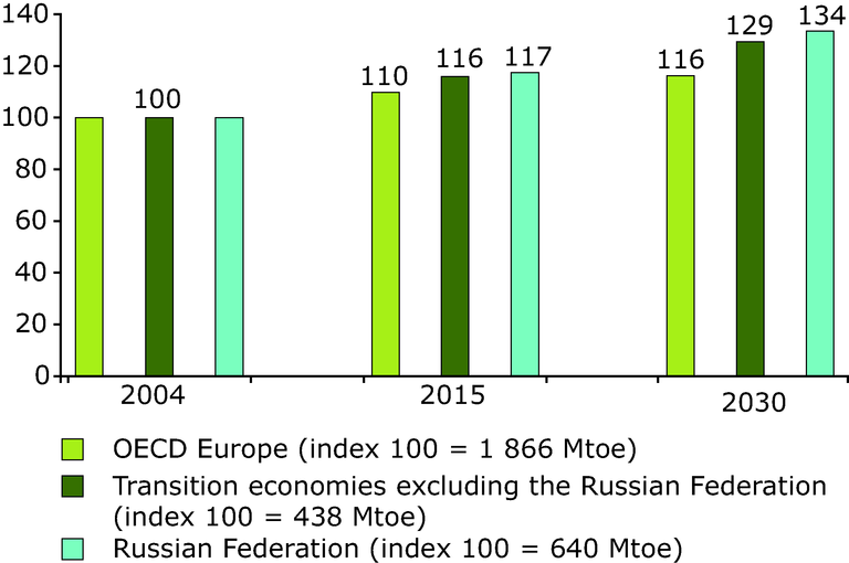 https://www.eea.europa.eu/data-and-maps/figures/total-energy-consumption-projections-2004-2030-index-100-2004/chapter-7-3-figure-7-3-2-belgrade.eps/image_large