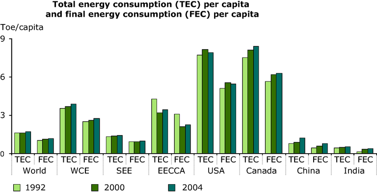 https://www.eea.europa.eu/data-and-maps/figures/total-energy-consumption-tec-per-capita-and-final-energy-consumption-fec-per-capita/annex-3-energy-tec-fec-years.eps/image_large