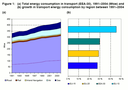 Total energy consuption and growth in transport energy consumption