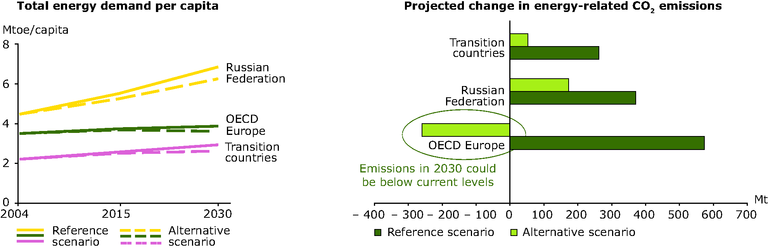 http://www.eea.europa.eu/data-and-maps/figures/total-energy-demand-projections-and-projected-change-in-energy-related-co2-emission-for-two-scenarios-2004-2030/fig-4-8_graphs_glimpses_energy.eps/image_large