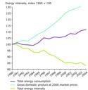 Total energy intensity, EU-25