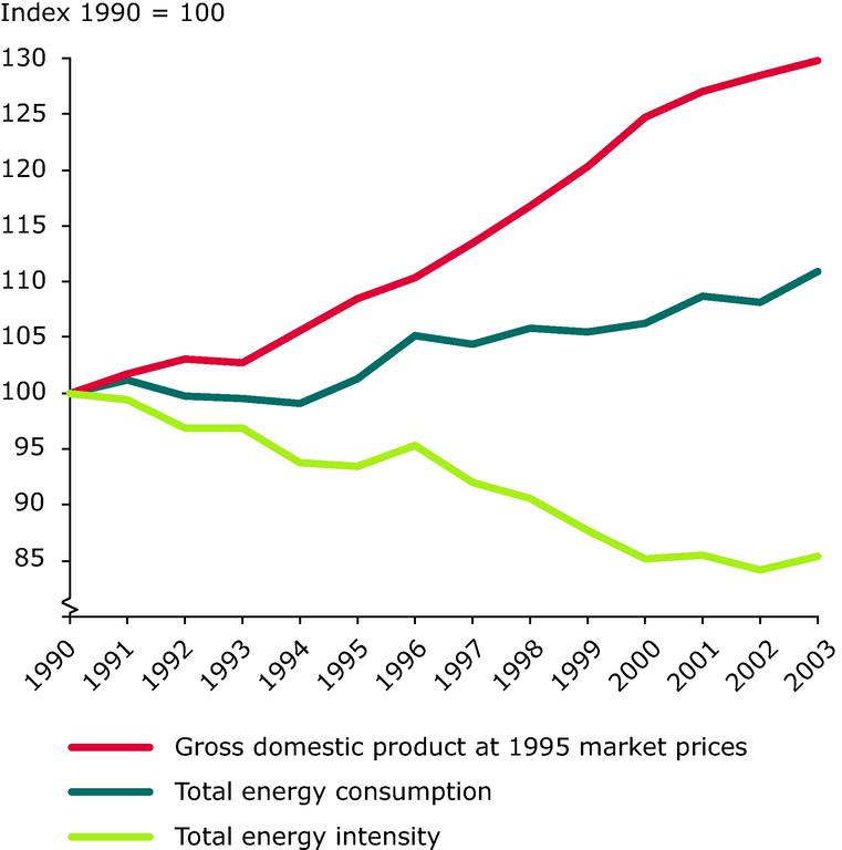 https://www.eea.europa.eu/data-and-maps/figures/total-energy-intensity-in-the-eu-25-between-1990-2003-1990-100/figure_16_1sp.eps/image_large