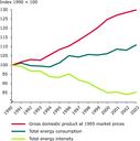 Total energy intensity in the EU-25 between 1990-2003, 1990 = 100