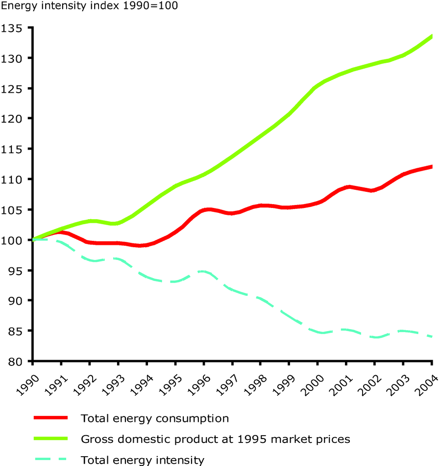 Total energy intensity in the EU-25 during 1990-2004, 1990=100