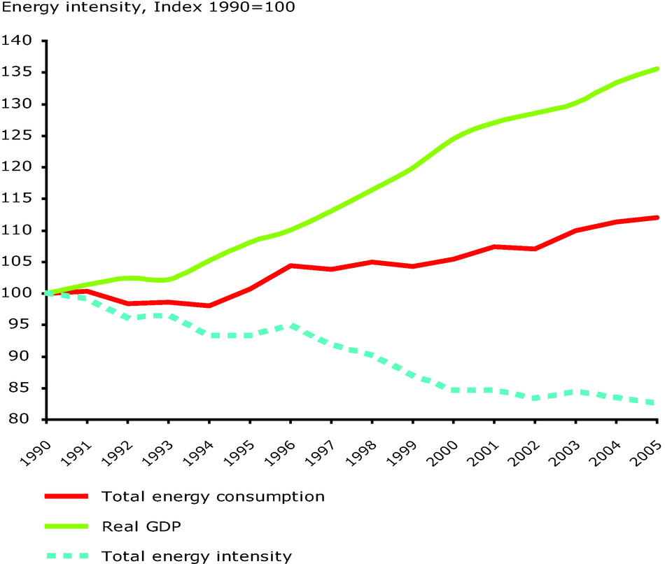 Total energy intensity in the EU-27 during 1990-2005, 1990=100