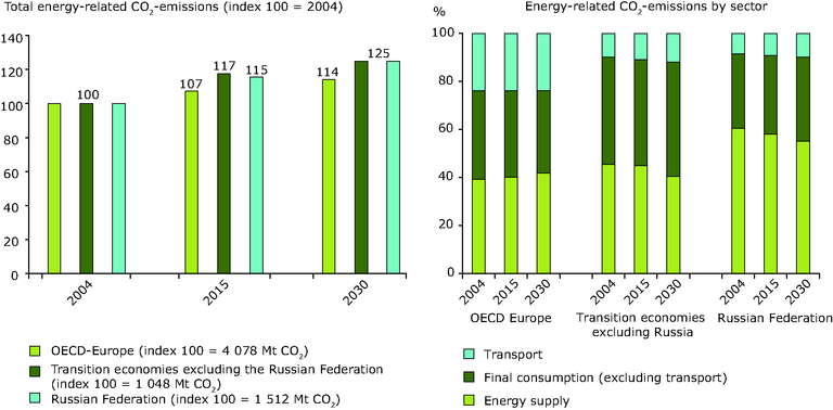 http://www.eea.europa.eu/data-and-maps/figures/total-energy-related-co2-emissions-and-share-by-sector-projections-2004-2030/chapter-7-3-figure-7-3-8-belgrade.eps/image_large