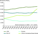 Total energy-related CO2 emissions in the EU, USA, Russia and China