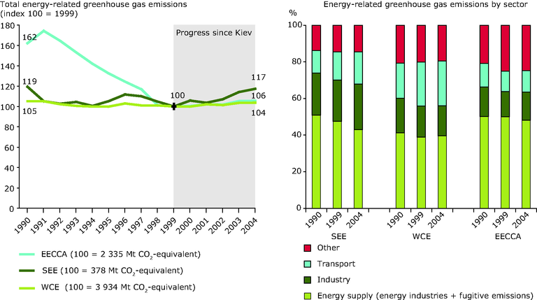 http://www.eea.europa.eu/data-and-maps/figures/total-energy-related-greenhouse-gas-emissions-and-share-by-sector-1990-2004/chapter-7-3-figure-7-3-7-belgrade.eps/image_large