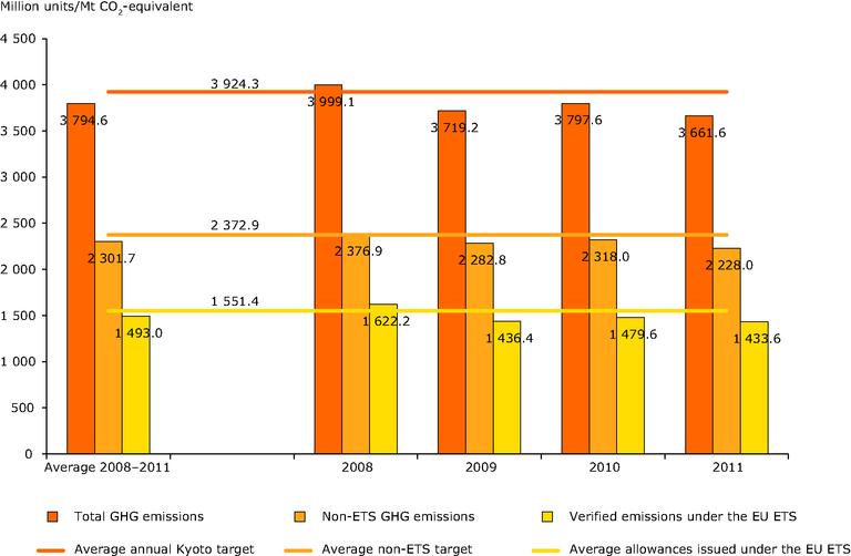 https://www.eea.europa.eu/data-and-maps/figures/total-ets-and-nonets-emission/total-ets-and-nonets-emission/image_large