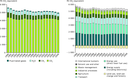 Total EU GHG emissions by sector and by gas, 1990–2008