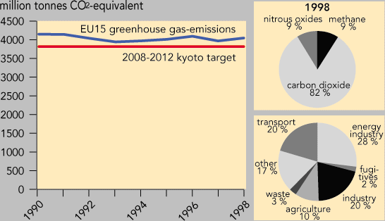 https://www.eea.europa.eu/data-and-maps/figures/total-eu-greenhouse-gas-emissions-carbon-dioxide-methane-nitrous-oxide-fluorinated-gases/ghg_emission/image_large