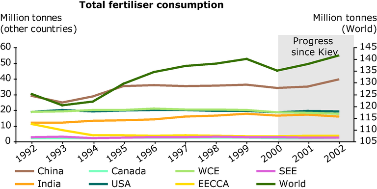 https://www.eea.europa.eu/data-and-maps/figures/total-fertiliser-consumption/annex-3-agri-fertiliser-consump-line-big.eps/image_large