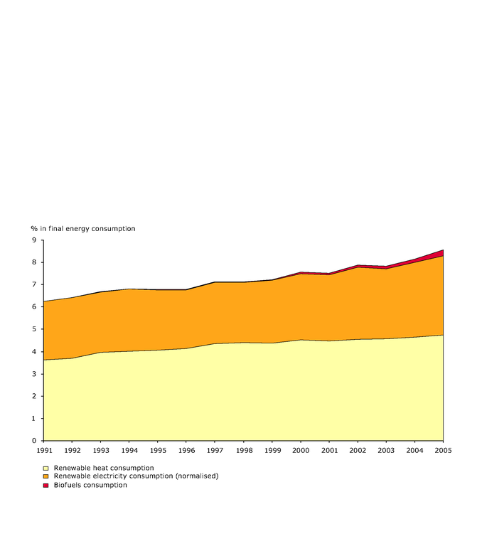 https://www.eea.europa.eu/data-and-maps/figures/total-final-energy-consumption-eu-27-1990-2005/figure5-5.eps/image_large