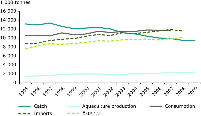 http://www.eea.europa.eu/data-and-maps/figures/total-fish-catches-aquaculture-production/total-fish-catches-aquaculture-production/image_large