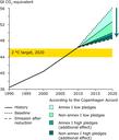 Total GHG emissions, Gt CO2-equivalent
