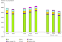 Total GHG emissions in EU-25 (baseline and climate action scenarios)