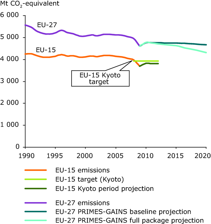 https://www.eea.europa.eu/data-and-maps/figures/total-ghg-emissions-in-eu/ccm126_fig3-2.eps/image_large