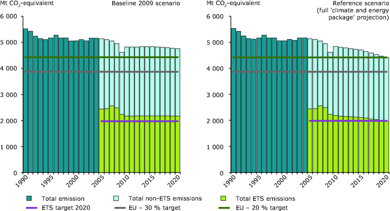 http://www.eea.europa.eu/data-and-maps/figures/total-ghg-emissions-primes-gains-1/ccm127_fig3-3.eps/image_large
