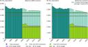Total GHG emissions PRIMES/GAINS baseline in EU-27 in Mt CO2-equivalent