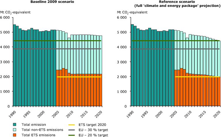 http://www.eea.europa.eu/data-and-maps/figures/total-ghg-emissions-primes-gains/fig4-2_ghg-emission-targets-in-eu.eps/image_large