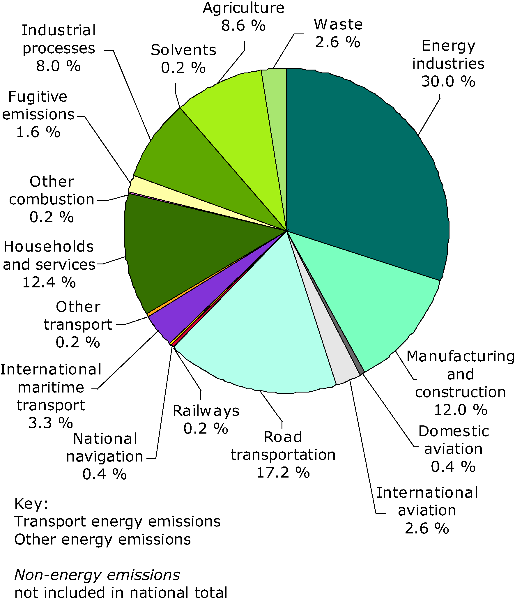 Total greenhouse gas emissions by sector (%) in EU-27, 2007